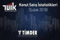 Türkiye'de 2018 Şubat Ayında 95 953 Konut Satıldı